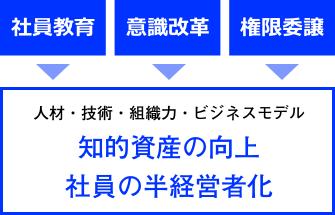 社員教育・意識改革・権限委譲→知的資産の向上